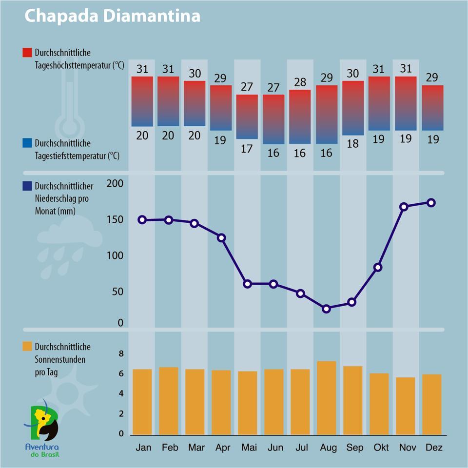 Diagramm zum Klima in Chapada Diamantina, Brasilien