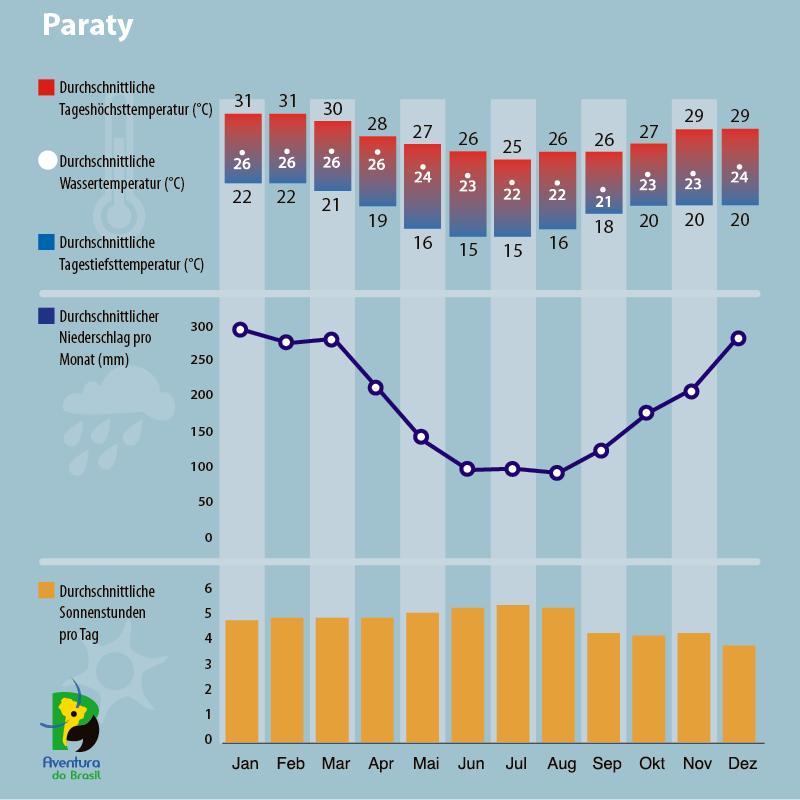 Diagramm zum Klima in Paraty, Brasilien.