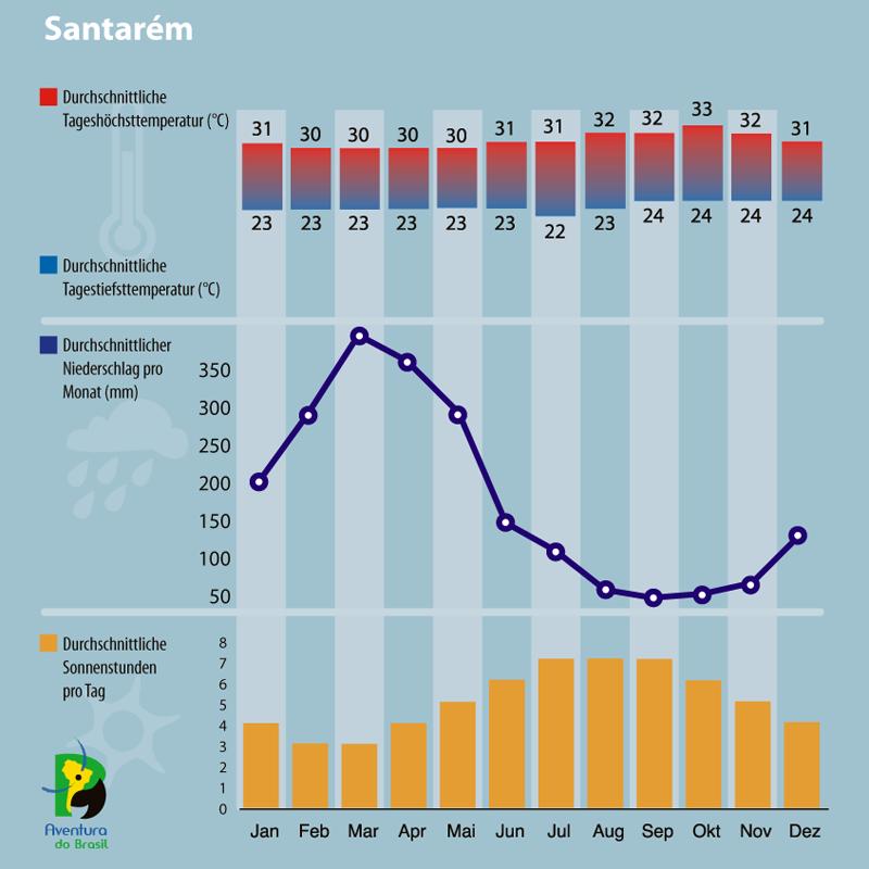 Diagramm zum Klima in Santarem, Brasilien.