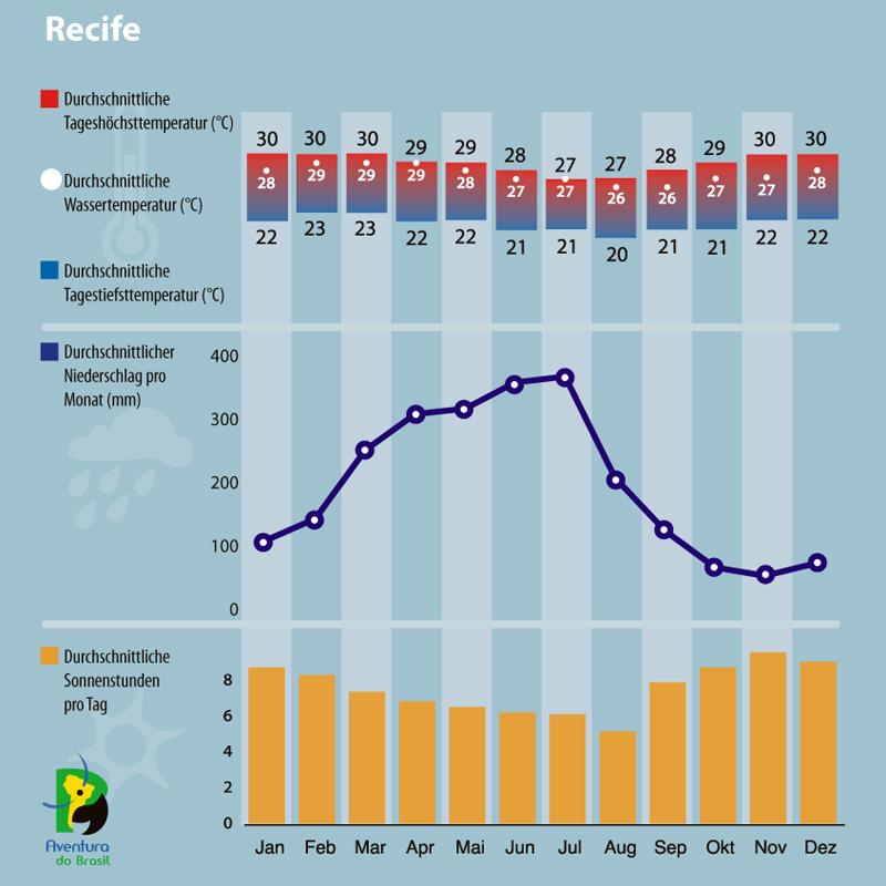 Klimadiagramm Recife Brasilien