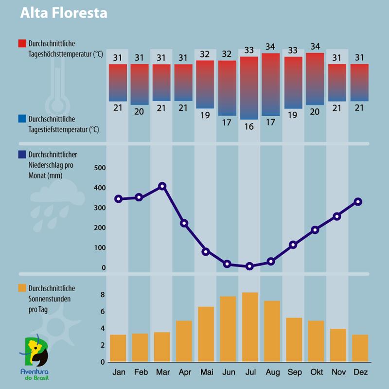 Diagramm zum Klima in Alta Floresta, Brasilien.