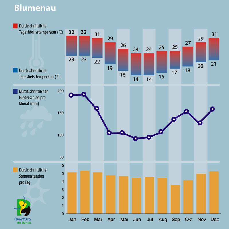 Diagramm zum Klima in Blumenau, Brasilien.