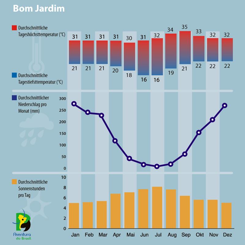 Diagramm zum Klima in Bom Jardim, Brasilien.