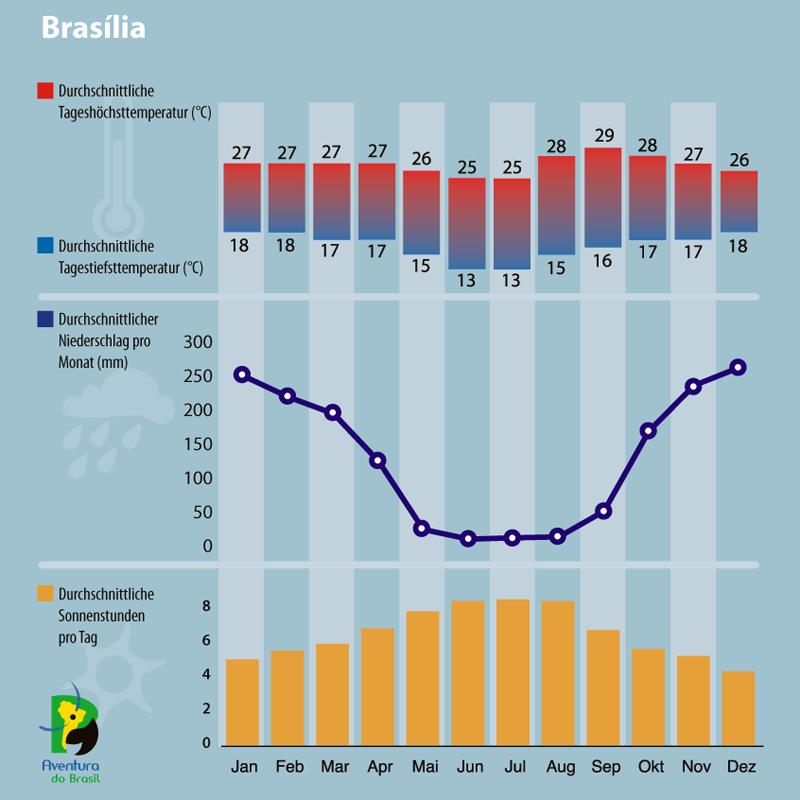 Diagramm zum Klima in Brasilia, Brasilien.