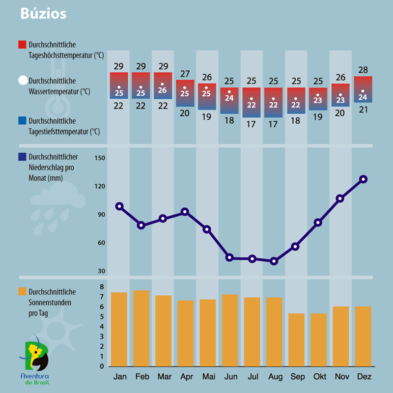 Diagramm zum Klima im Buzios, Brasilien.