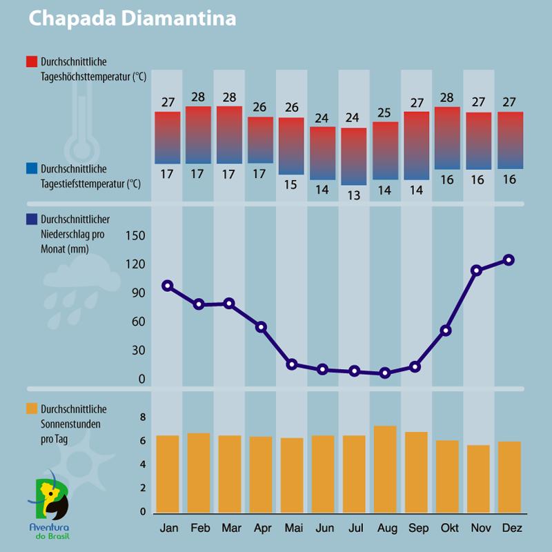 Diagramm zum Klima in Chapada Diamantina, Brasilien.