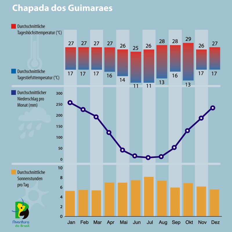 Diagramm zum Klima in Chapada do Guimaraes, Brasilien.
