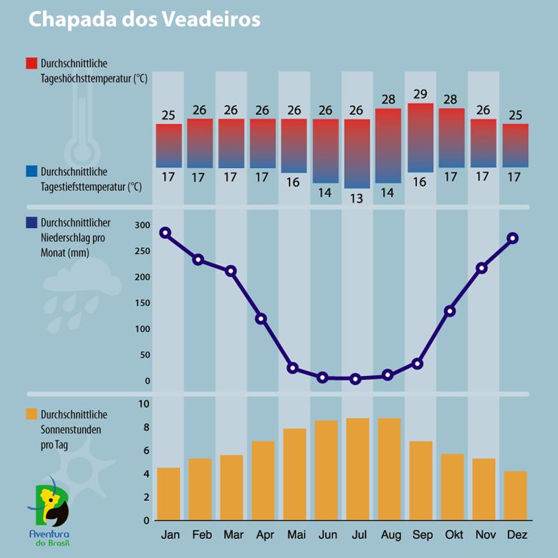Diagramm zum Klima in Chapada dos Veadeiros, Brasilien.