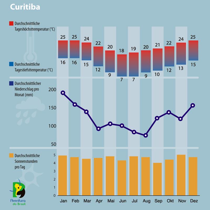Diagramm zum Klima in Curitiba, Brasilien