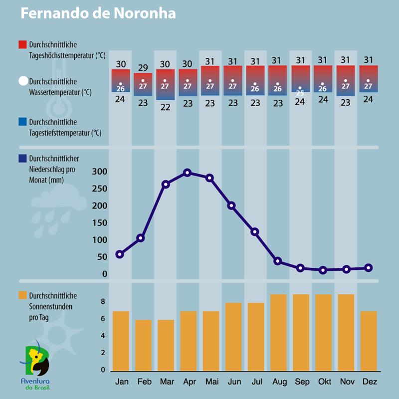 Diagramm zum Klima in Fernando de Noronha, Brasilien.