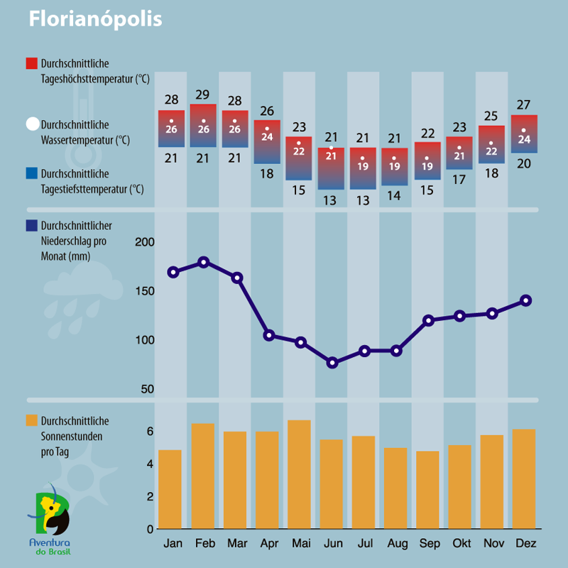 Diagramm zum Klima in Florianopolis, Brasilien.