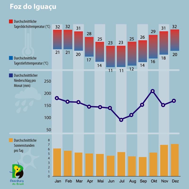 Diagramm zum Klima Foz do Iguacu, Brasilien