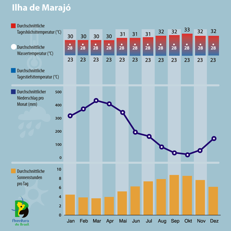 Diagramm zum Klima auf der Ilha de Marajo, Brasilien.