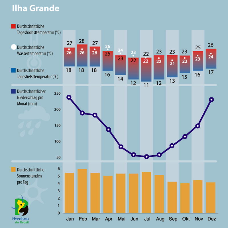 Diagramm zum Klima auf der Ilha Grande, Brasilien.