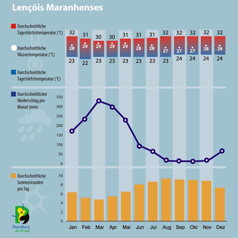 Diagramm zum Klima in Lencois Maranhenses, Brasilien.