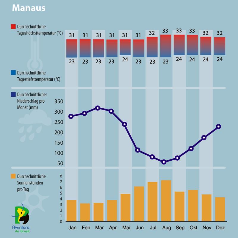 Diagramm zum Klima in Manaus, Brasilien.