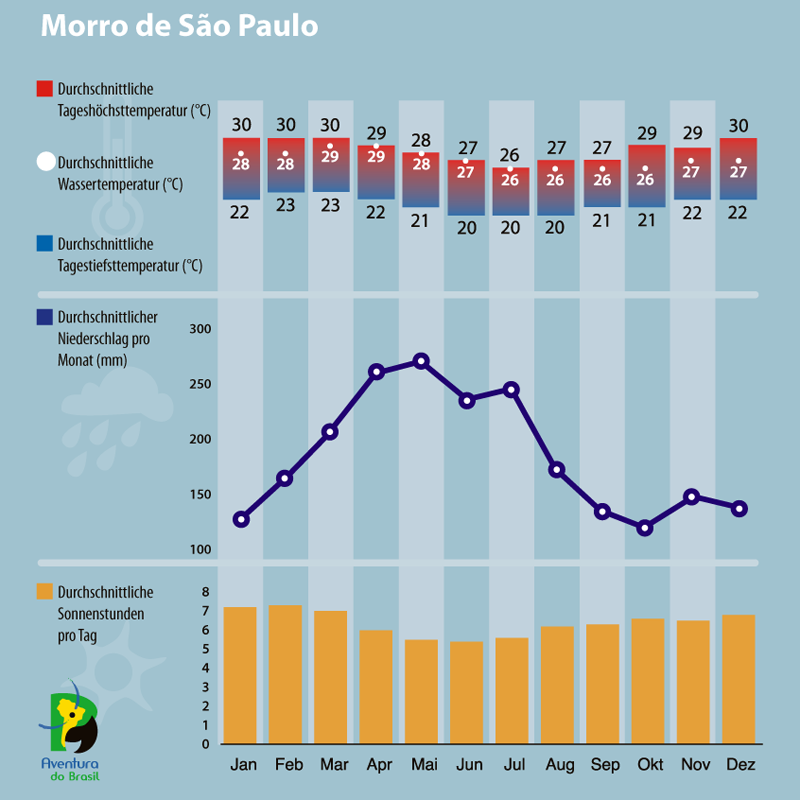 Diagramm zum Klima Morro de Sao Paulo, Brasilien.