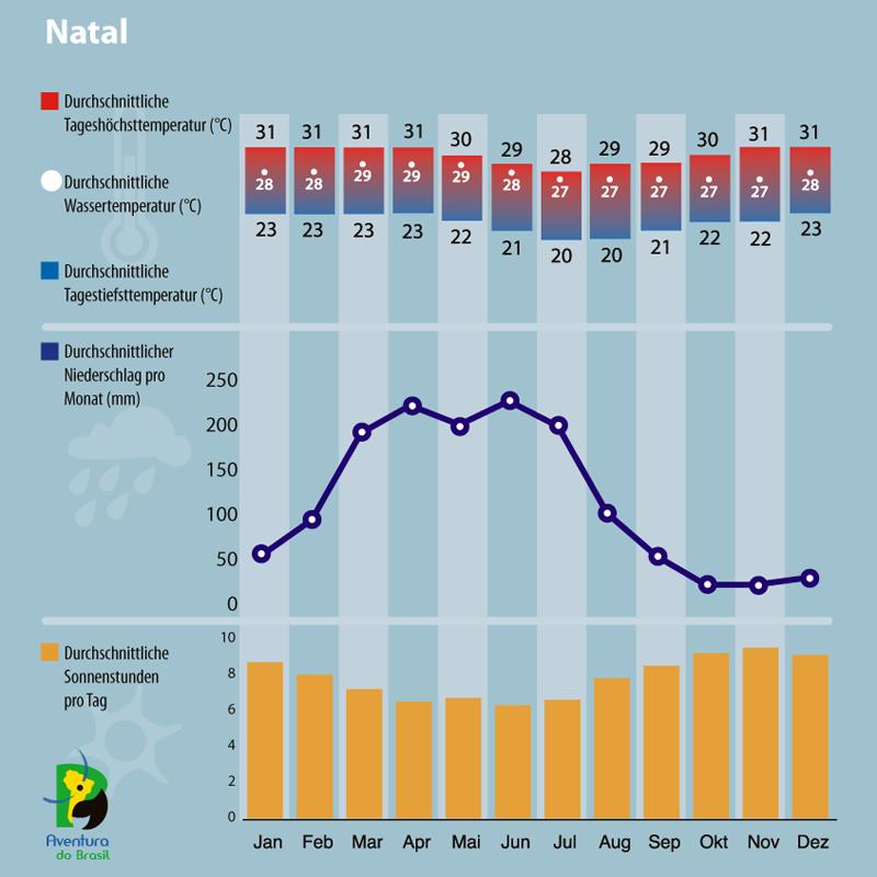 Diagramm zum Klima in Natal, Brasilien.