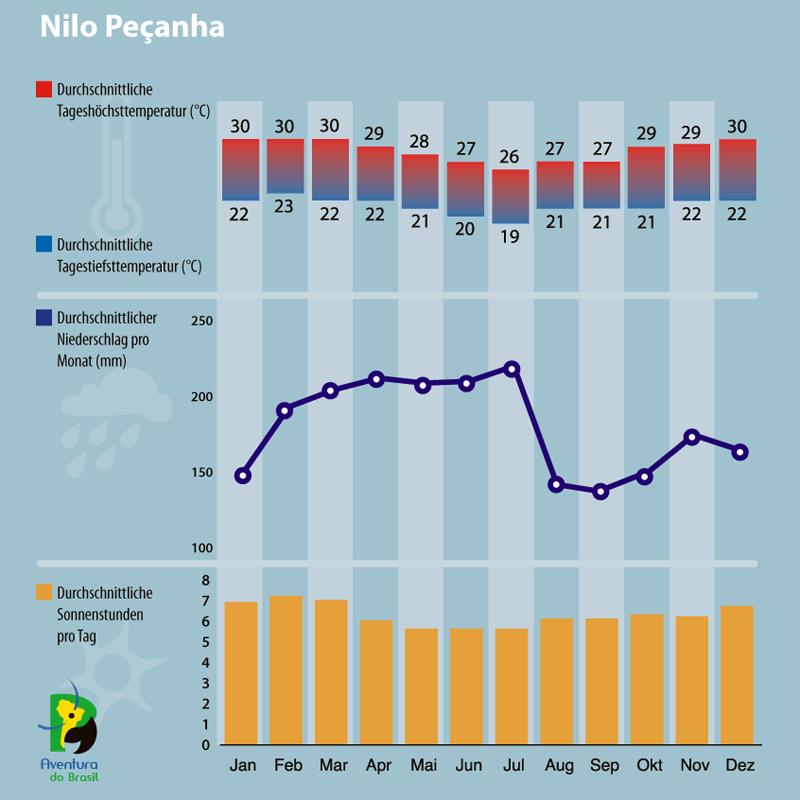 Diagramm zum Klima in Nilo Pecanha, Brasilien.