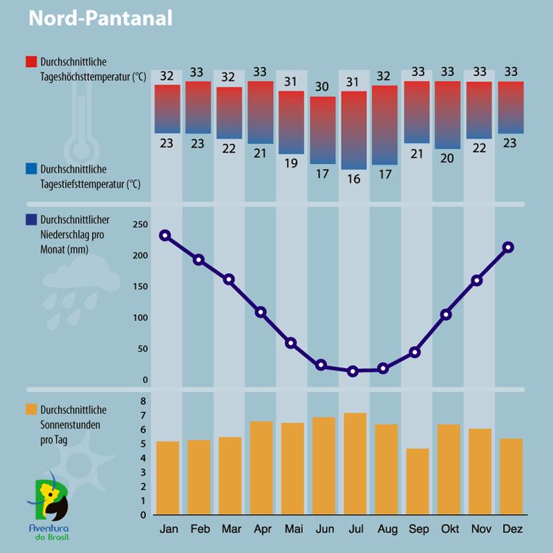 Diagramm zum Klima in Nord-Pantanal, Brasilien.