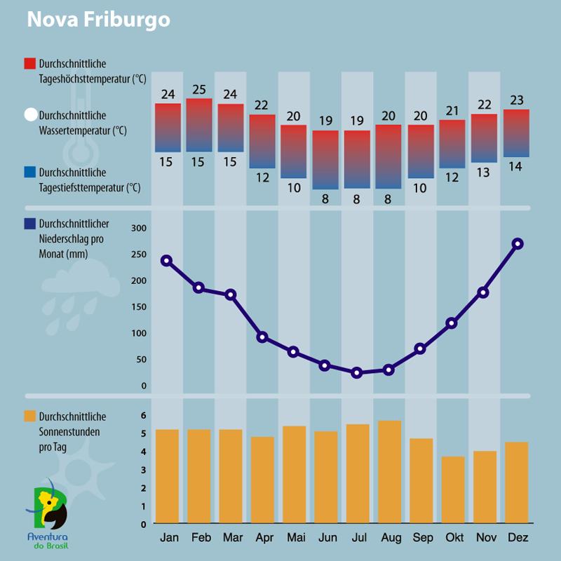 Diagramm zum Klima in Nova Friburgo, Brasilien.