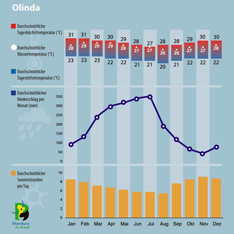 Diagramm zum Klima in Olinda, Brasilien.