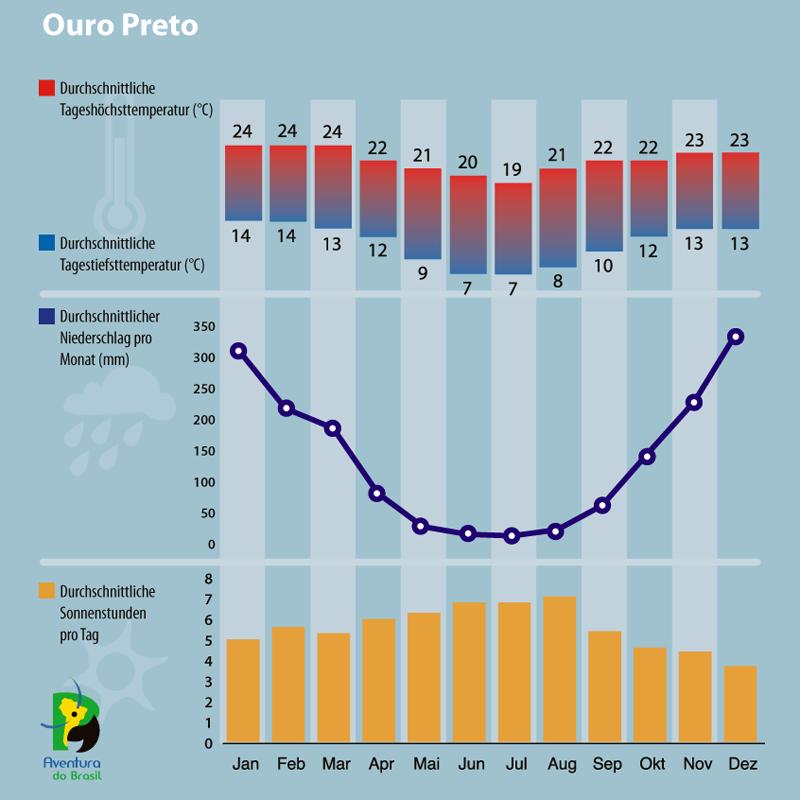 Diagramm zum Klima in Ouro Preto, Brasilien.