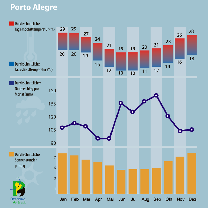 Diagramm zum Klima in Porto Alegre, Brasilien.