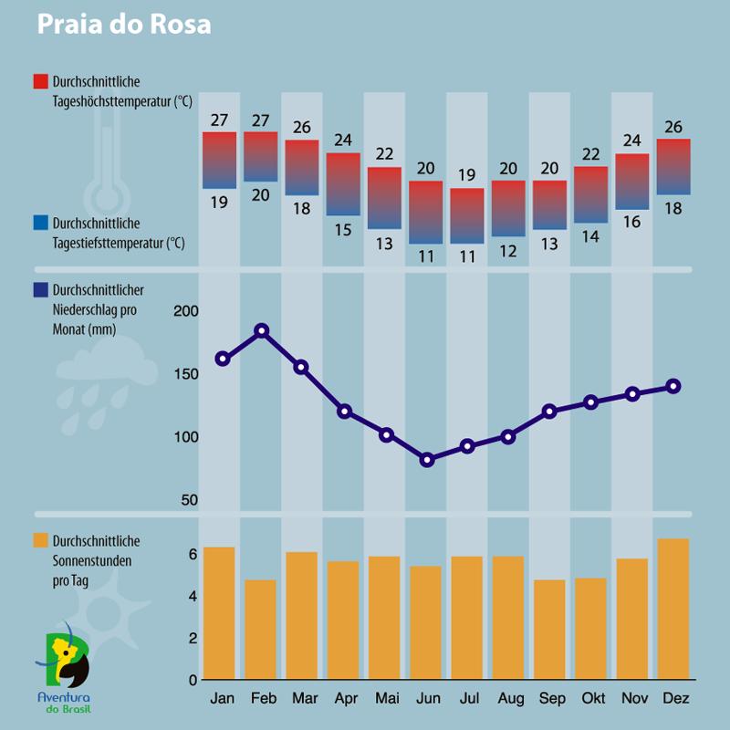 Diagramm zum Klima in Praia do Rosa, Brasilien.