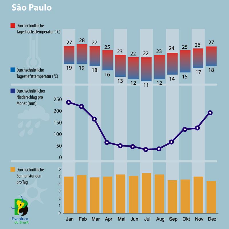 Diagramm zum Klima in Sao Paulo, Brasilien.