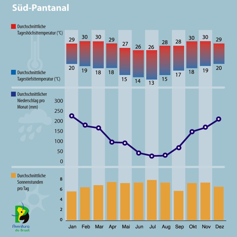 Diagramm zum Klima im Süd-Pantanal.