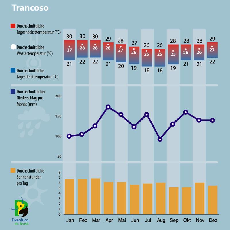 Diagramm zum Klima in Trancoso, Brasilien.