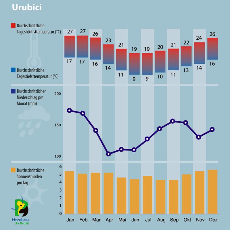 Diagramm zum Klima in Urubici, Brasilien.