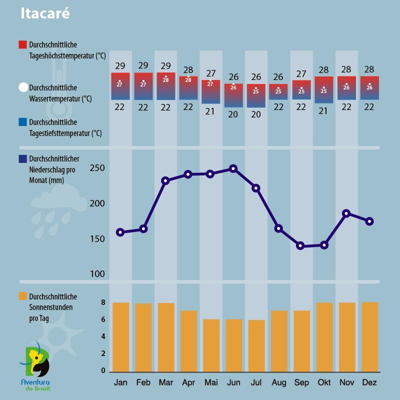 Klimadiagramm Itacare, Bahia, Brasilien