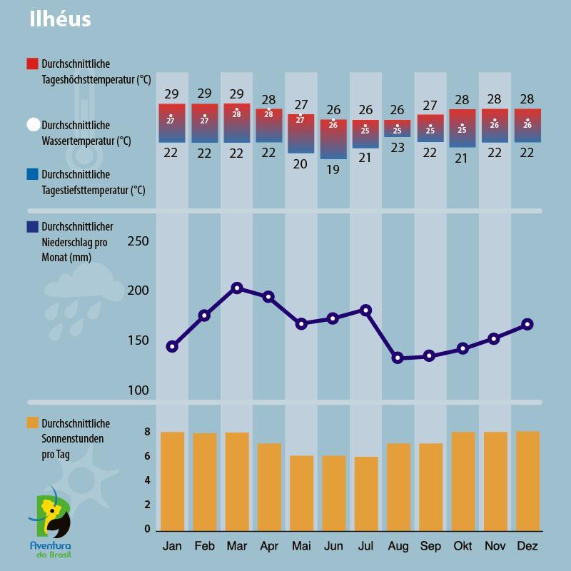 Klimadiagramm Ilheus, Bahia, Brasilien
