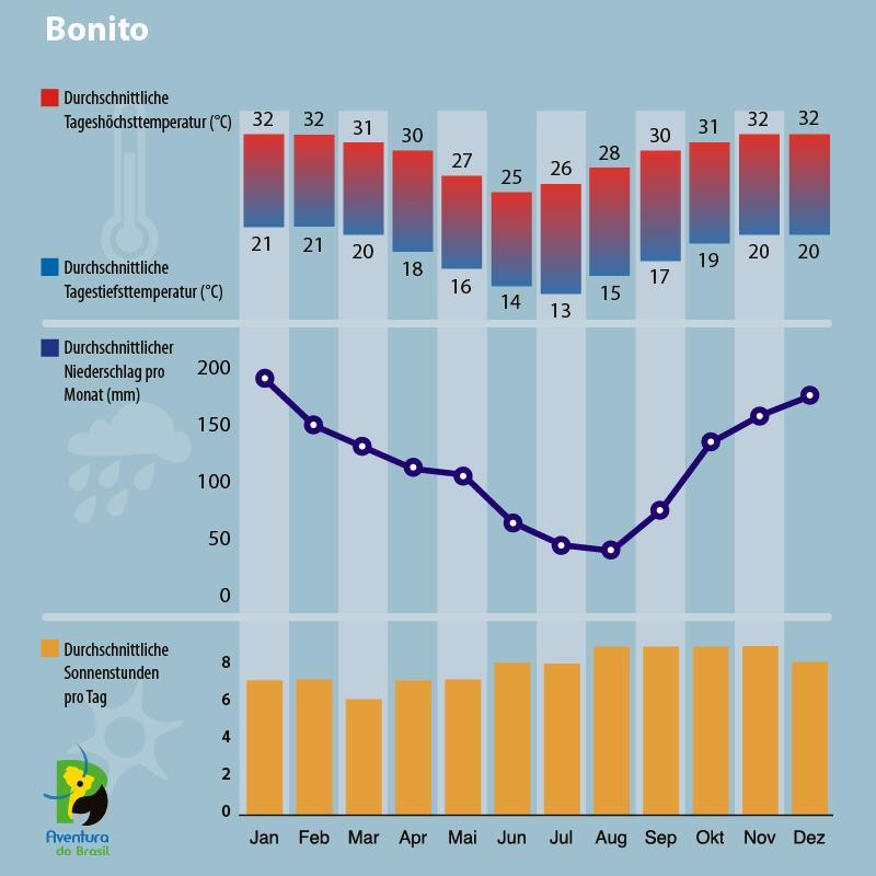 Klimadiagramm für Bonito in Brasilien