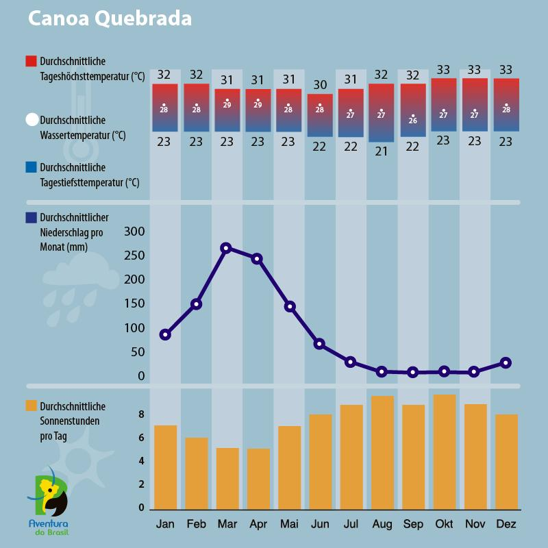 Klimadiagramm für Canoa Quebrada, Brasilien