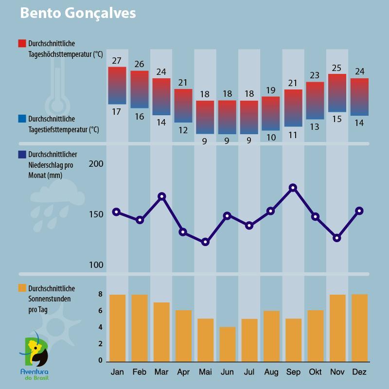 Klimadiagramm Bento Goncalves, Brasilien