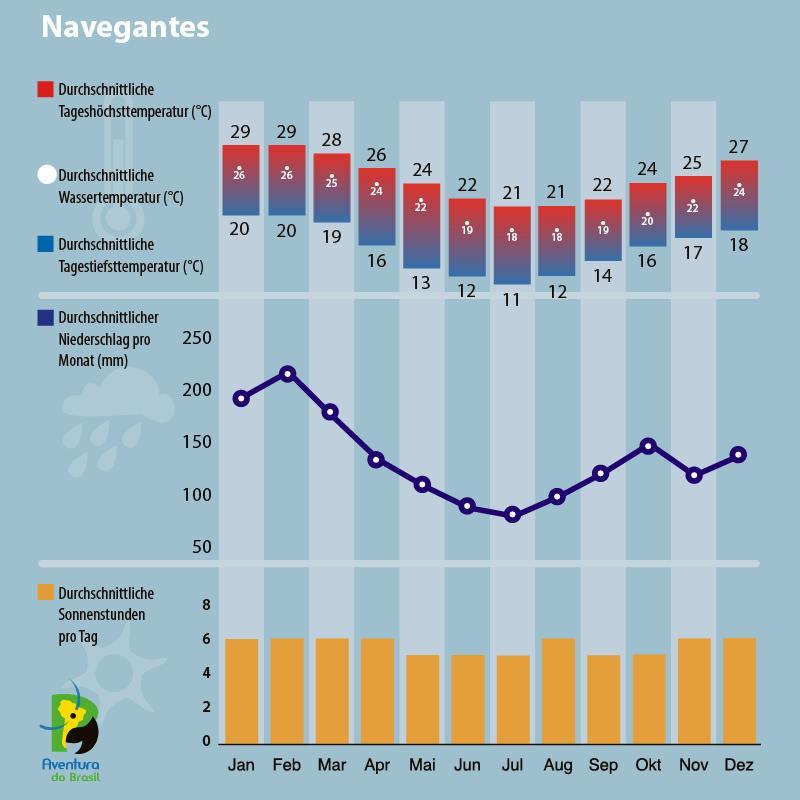 Klimadiagramm Navegantes, Brasilien