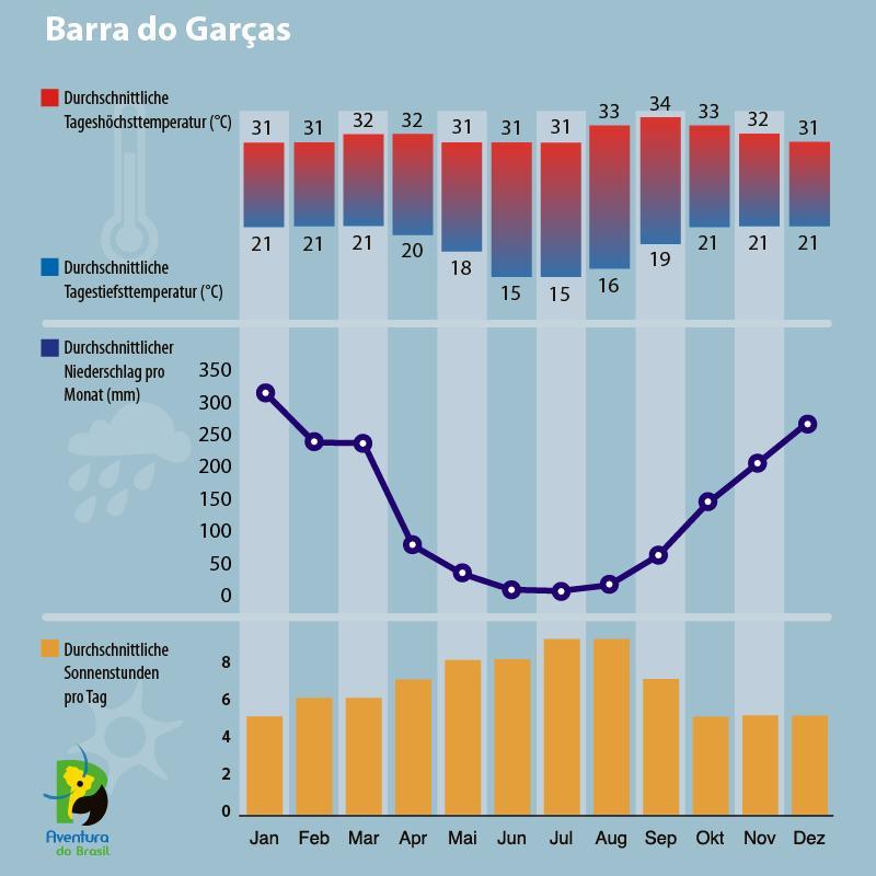 Klimadiagramm Barra do Garcas, Brasilien