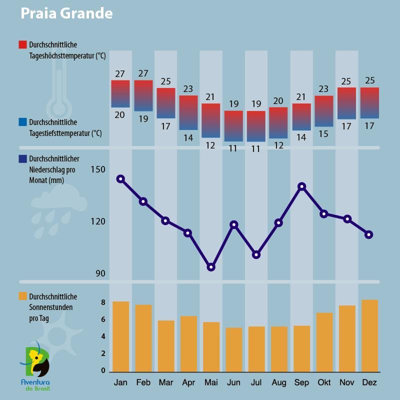 Klimadiagramm Praia Grande, Brasilien