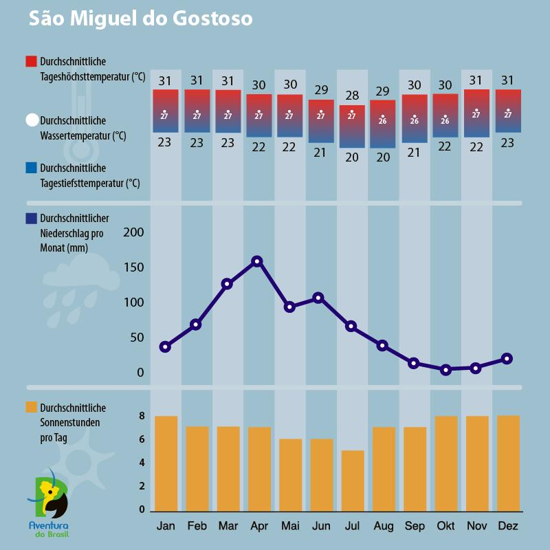 Klimadiagramm Sao Miguel do Gostoso, Brasilien
