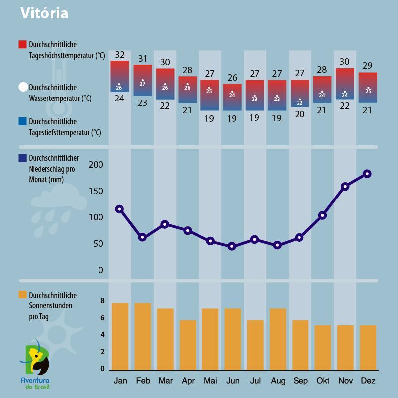 Diagramm zum Klima in Vitoria, Brasilien.